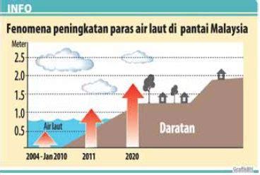 Air Di Malaysia airku air malaysia bandar di malaysia hilang
