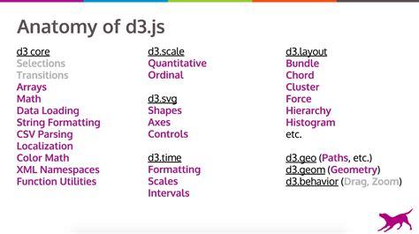 node js d3 tutorial d3 cluster dendrogram wiring diagrams wiring diagram schemes