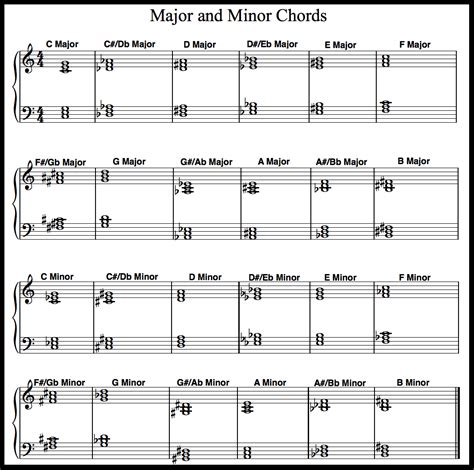 printable piano chord chart download free printable piano chord chart