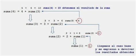 como sumar cadenas en java programaci 243 n java ejemplos de recursividad suma