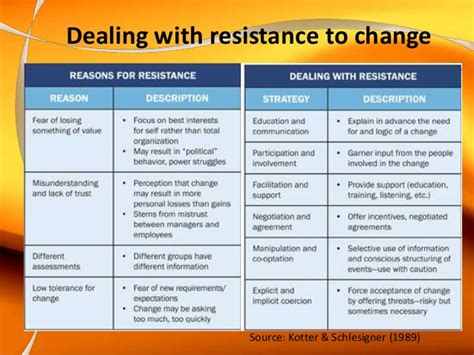 kotter barriers to change leading innovation and change presentation