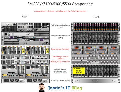 emc visio anatomy of an emc vnx array justin s it