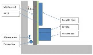fixer meuble salle de bain suspendu sur placo obasinc