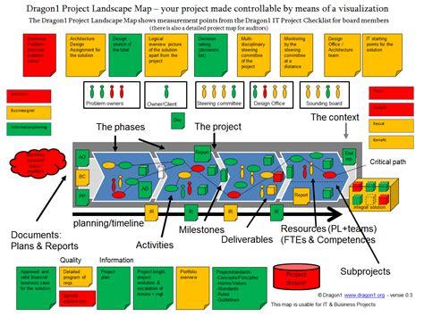 Landscape Management Definition Exles Overview Dragon1