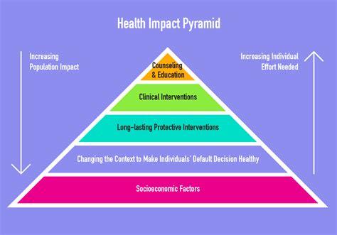pyramid home health health impact pyramid gallery
