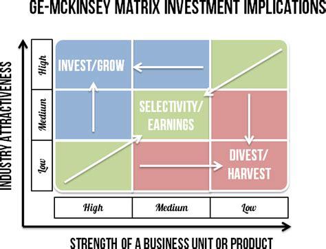 9 cell matrix template ge mckinsey matrix smi