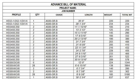 bill of material advanced bill of materials 3 25 31 kasfrowhirl