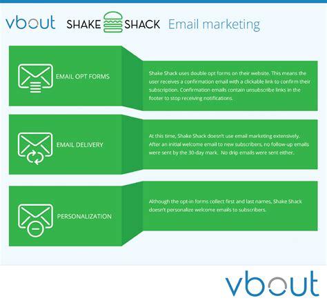 Email Marketing by Shake Shack Digital Marketing Analysis