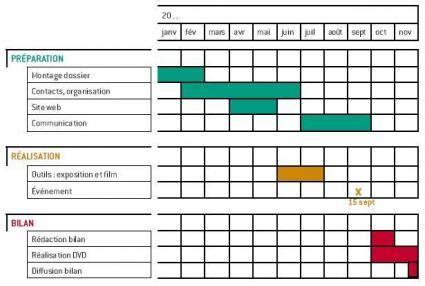 diagramme de gantt projet communication des outils pour structurer association et ses projets