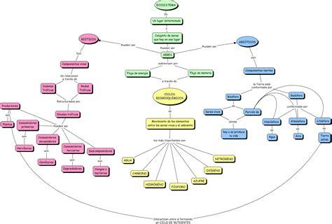 cadenas troficas y ciclos biogeoquimicos ciclosbiogeoquimicos 2 cmap