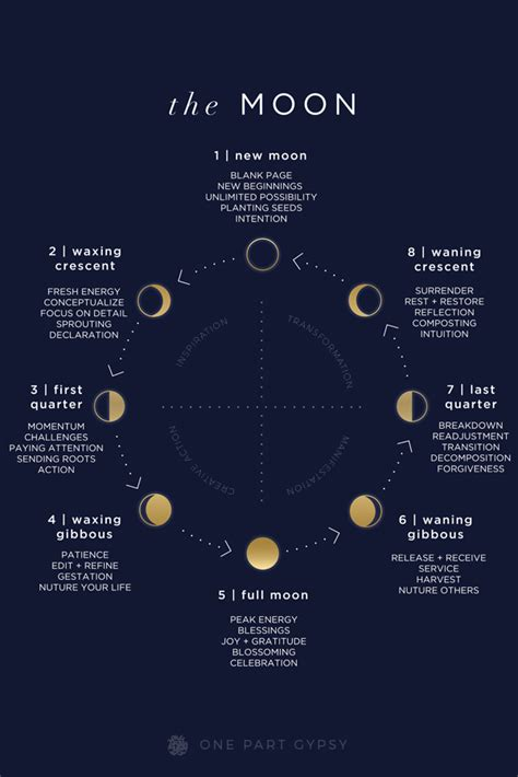 current moon phase moon information resource and guide lunar guide moon phases decoded one part gypsy
