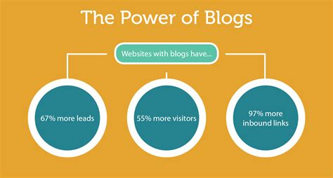 blogger needed to blog or not to blog you need to read this nate