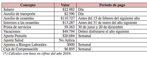 liquidacion de prima en el servicio domestico 2016 191 sabes c 243 mo liquidarle la prima del trabajador a la
