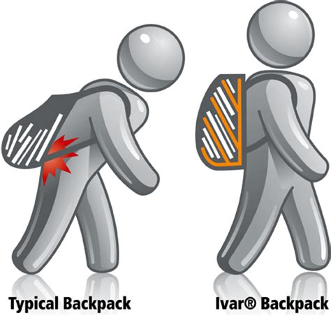 Ivar Pack  Good ergonomics for a backpack   Physical