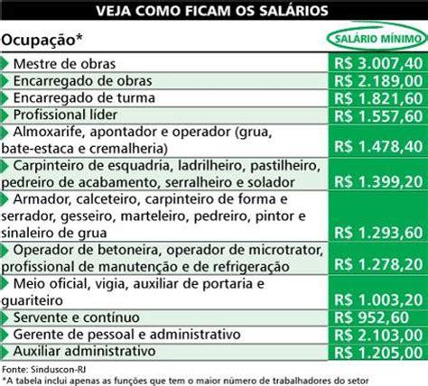 tabela de salario sindicato construo civil 2016 rj trabalhadores da constru 231 227 o civil ter 227 o aumento de 9