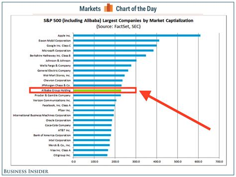 ebay market cap alibaba would be the 12th biggest company in the s p 500