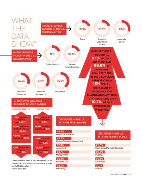Mba Gender Statistics by Closing The Gender Gap Footballequals Foundation