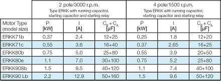 capacitor sizing chart for motors abm greiffenberger antriebstechnik gmbh asynchronous motors single phase motors