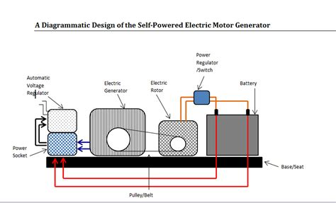 self powered generator schematic diagram get free image