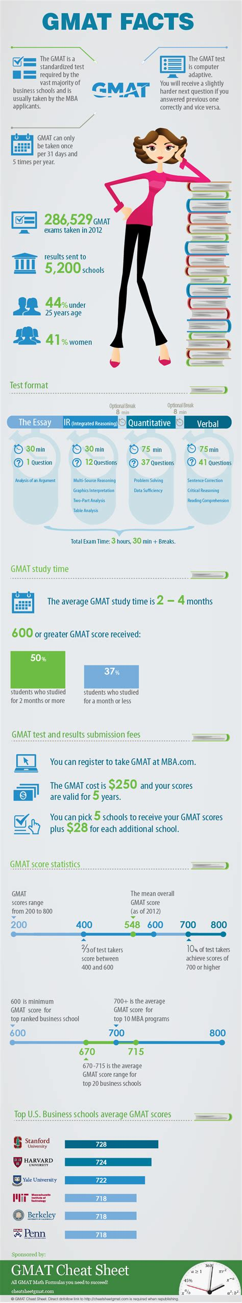 Pace Mba Gmat Range by Gmat Facts Infographic E Learning Infographics
