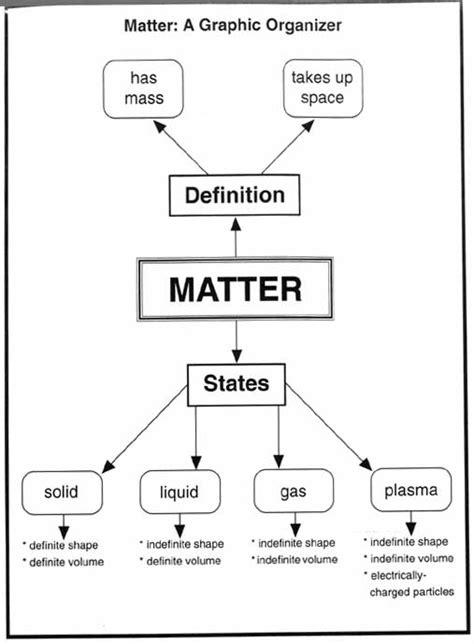 Measuring Matter Worksheet by Measuring Matter Worksheets Ommunist