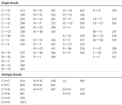 Bond Enthalpy Table by 100 Bond Enthalpy Bond Energy Homework Calculating Bond Dissociation Enthalpy Problem 5 3