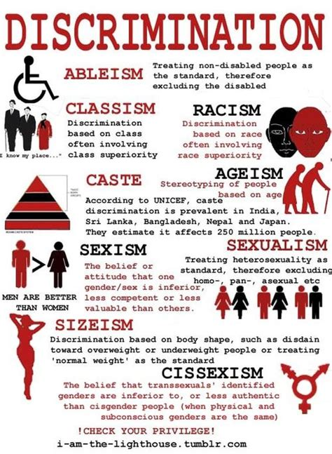 the infographic illustrates several forms of discrimination that contribute to for my ras