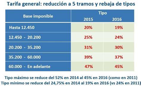 tabla de iva 2016 colombia newhairstylesformen2014com tabla porcentajes iva 2016 colombia