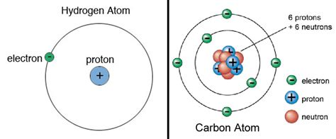 Carbon Protons And Neutrons by Earth Is The Most Place In The Universe