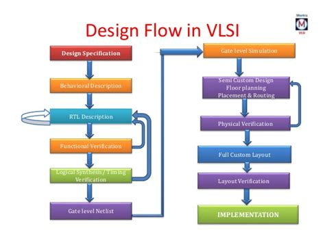 layout methodologies in vlsi design verilog hdl