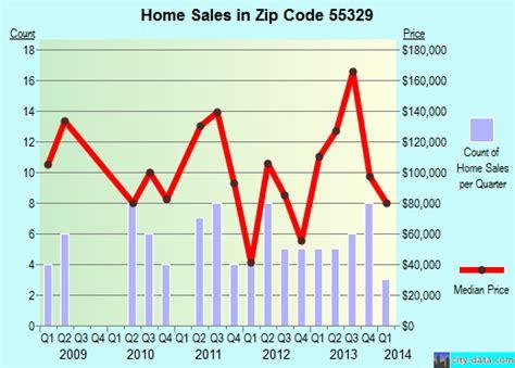 55329 zip code valley minnesota profile homes