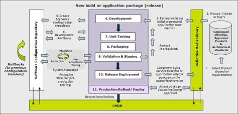 19 itil release management plan template itil software