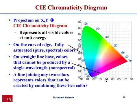 cie chromaticity diagram school of computing science simon fraser ppt
