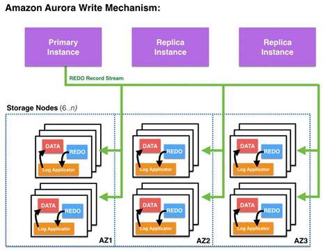 amazon database amazon aurora as an alternative to oracle rac aws