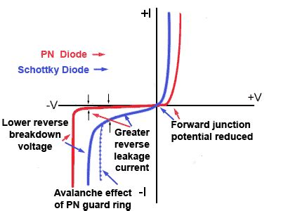 pn junction diode cannot be used as schottky diodes