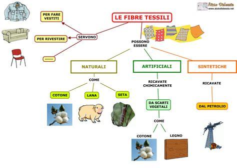 alimenti con le fibre le fibre tessili sc media aiutodislessia net