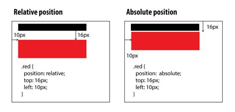 css layout absolute vs relative css difference between style quot position absolute quot and