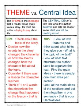 theme central definition theme vs central idea chart by lorenna anderson tpt