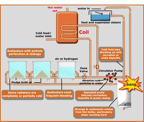 how heating systems work power flushing power flush central heating systems coventry flofix