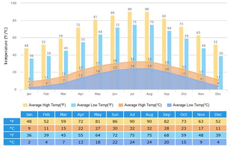 yichang weather climate  weather forecast  visit