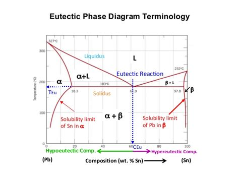 solubility phase diagram mseasuslides muddiest point phase diagrams i eutectic