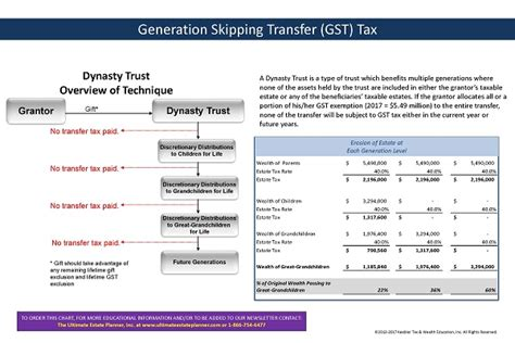 generation skipping trust diagram trusts and estates flowchart create a flowchart