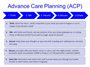 Advance Care Planning Template by Gold Standard Framework Advance Care Planning
