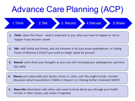 gold standard framework advance care planning