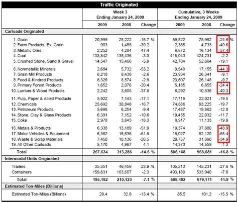 sle trend analysis mish s global economic trend analysis railroad traffic