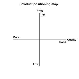 brand positioning map template since there is a pay what you want model we can exactly