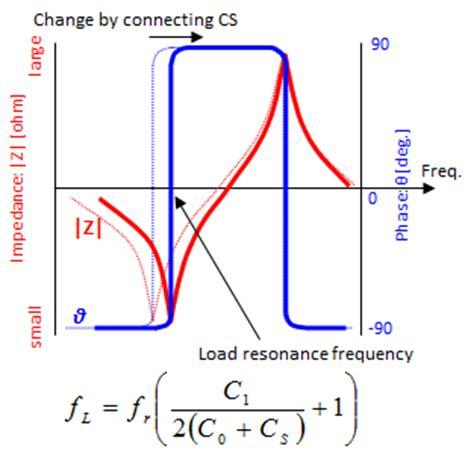 murata capacitor resonant frequency glossary basic knowledge units murata manufacturing co ltd
