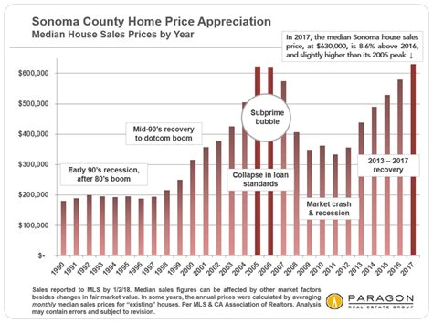 sonoma county home prices and trends by city paragon