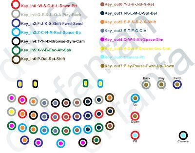 Keytone Blackberry Type 8520 Gemini delta software karawang kupas tuntas masalah keypad