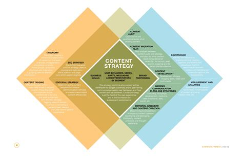 design strategy meaning content strategy definitions venn diagram design